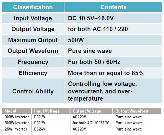 KOREA T E S | Power Supply Unit (DC-AC)